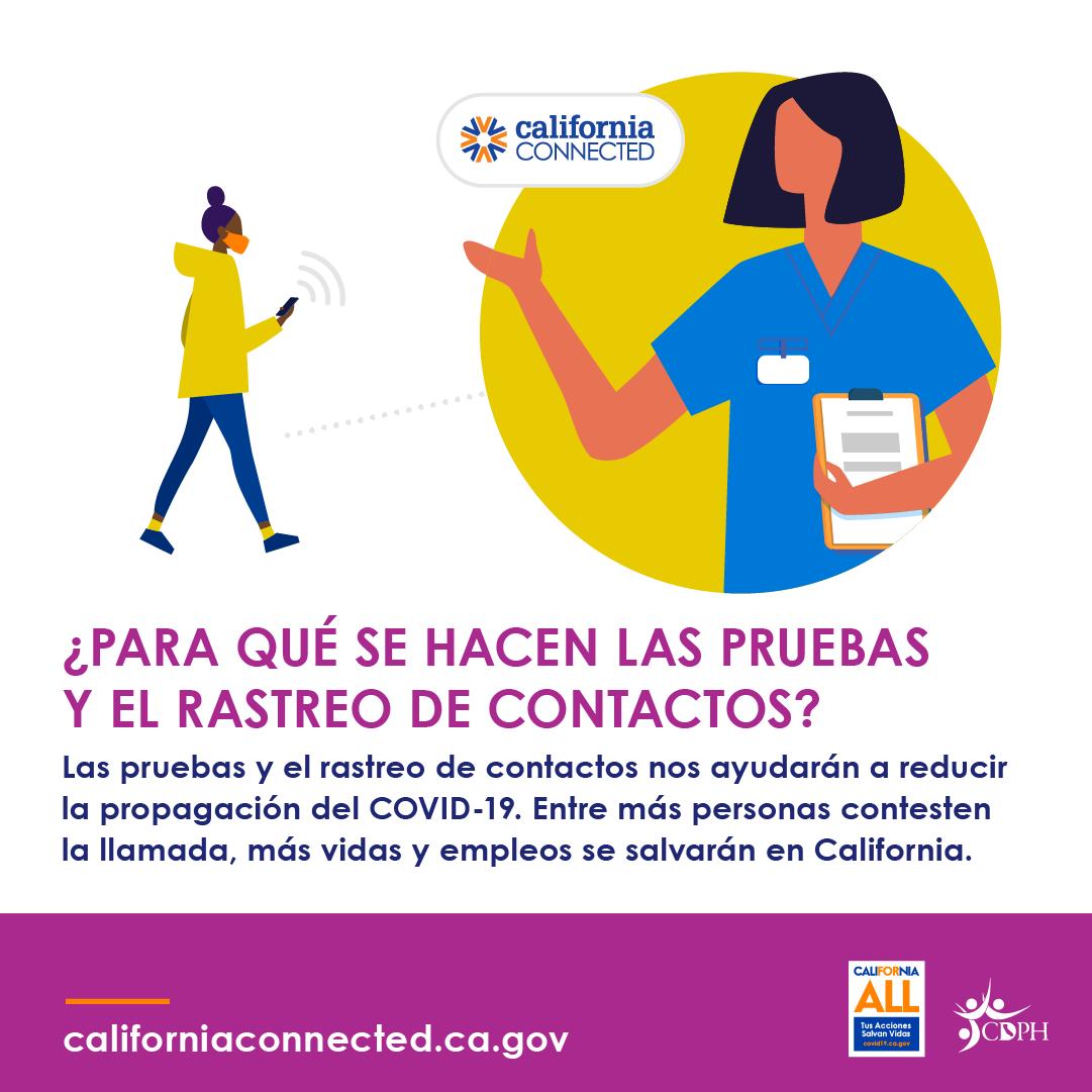 Para que se hacen las pruebas y el rastreo de contactos? Las pruebas y el rastreo de contactos nos ayudaran a reducir la propagacion del COVID-19. Entre mas personas contesten la llamada, mas vidas y empleos se salvaran en California.