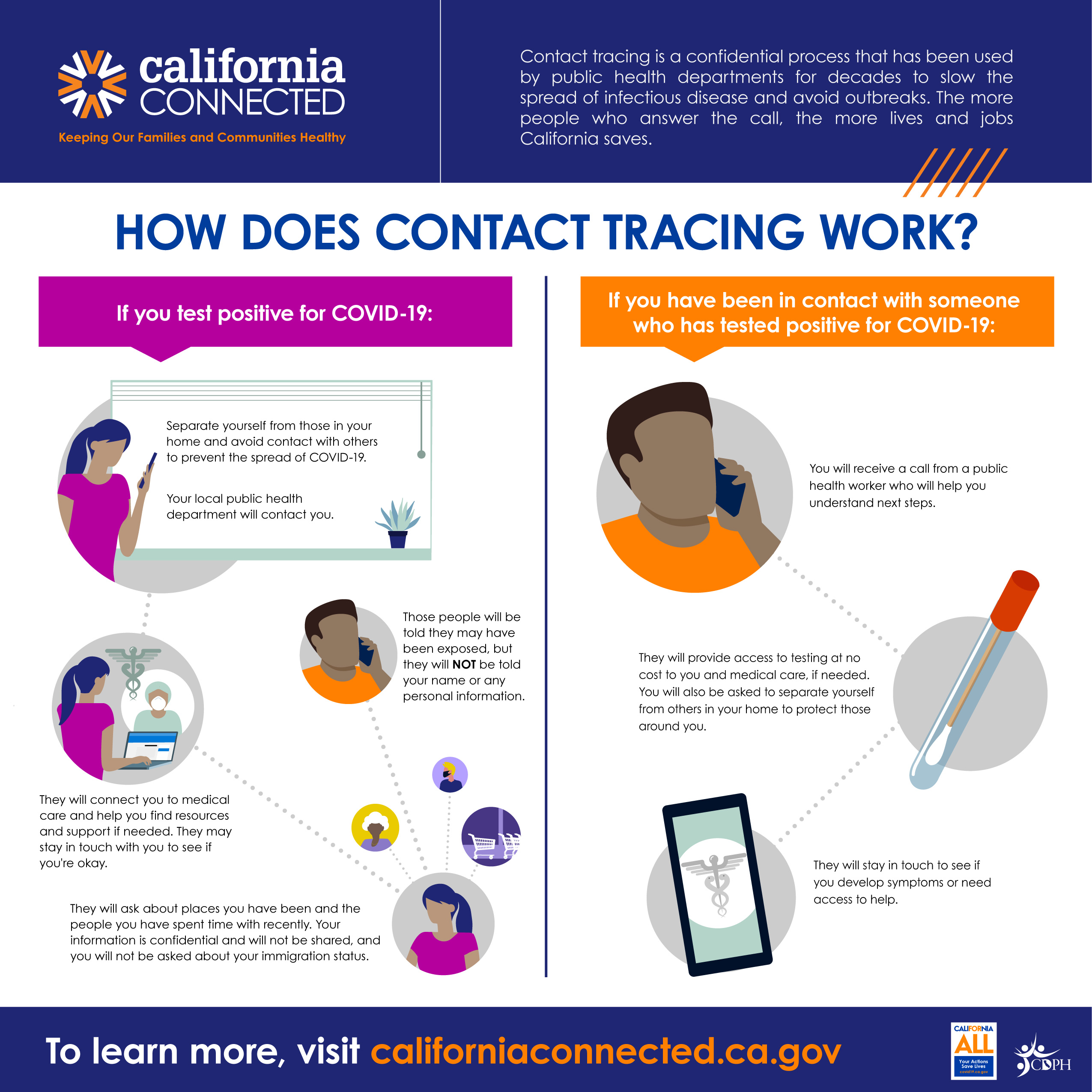 How does contact tracing work?