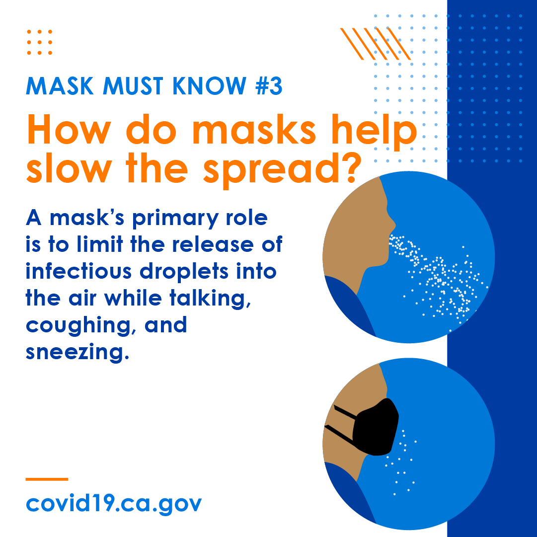 Mask Must Know Number Three. How do masks help slow the spread? A mask's primary role is to limit the release of infectious droplets into the air while talking, coughing, and sneezing.